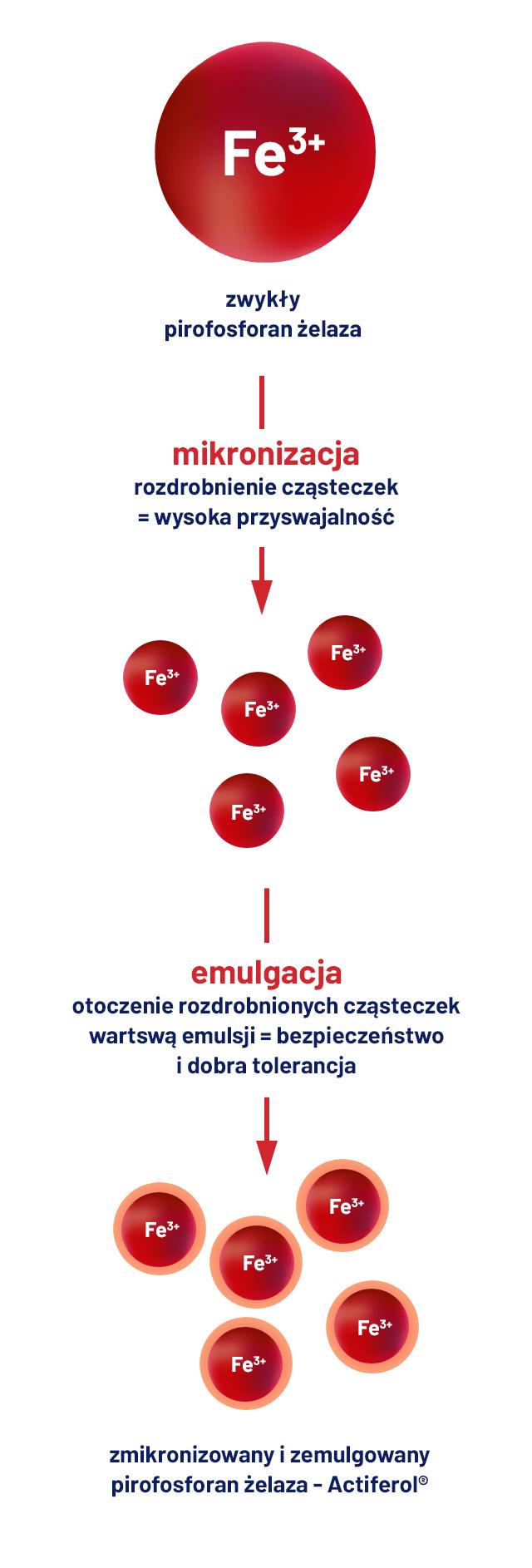 zalety actiferol